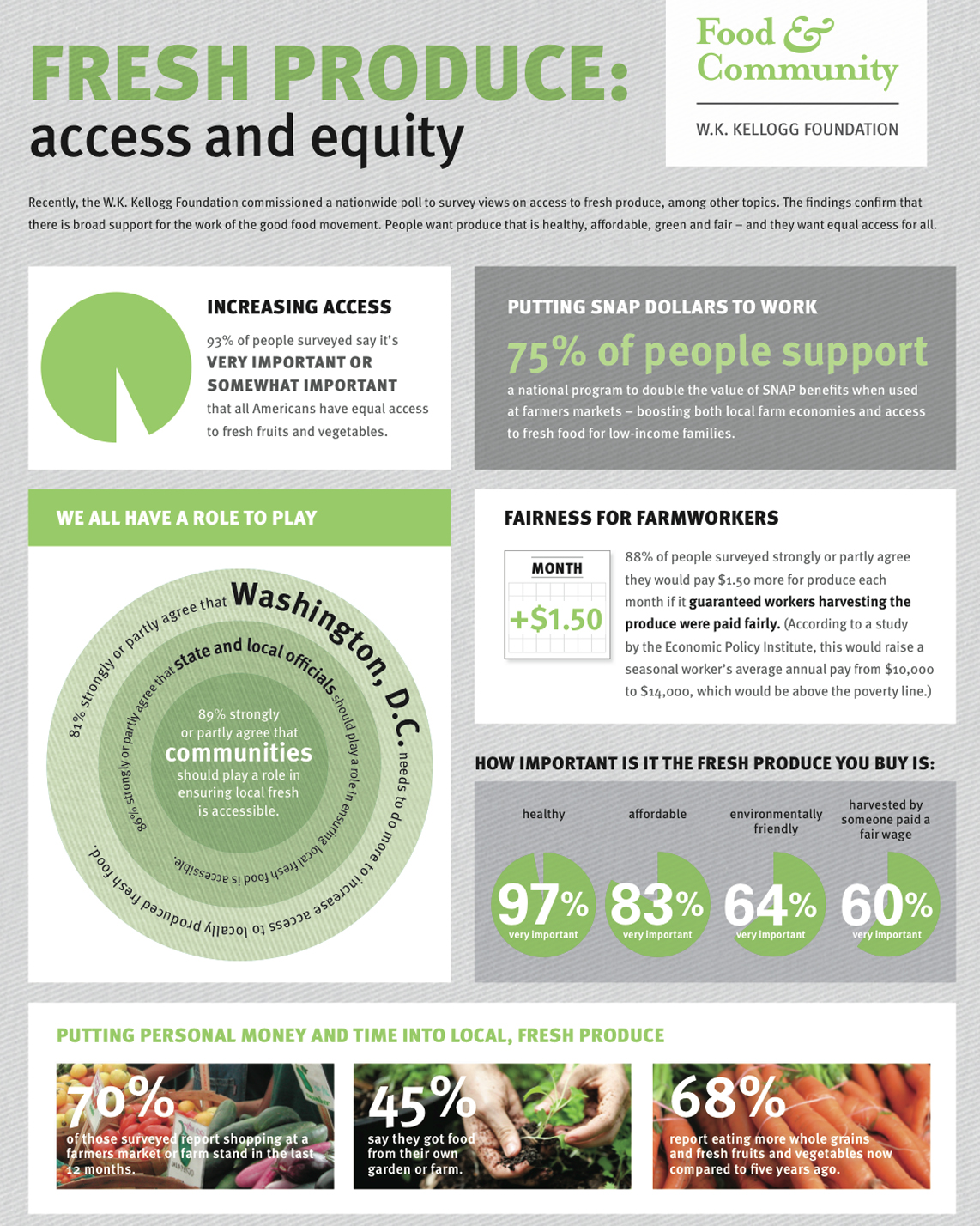 Infographic summary of poll results: Americans overwhelmingly support doubling food stamp value at farmers markets - W.K. Kellogg Foundation